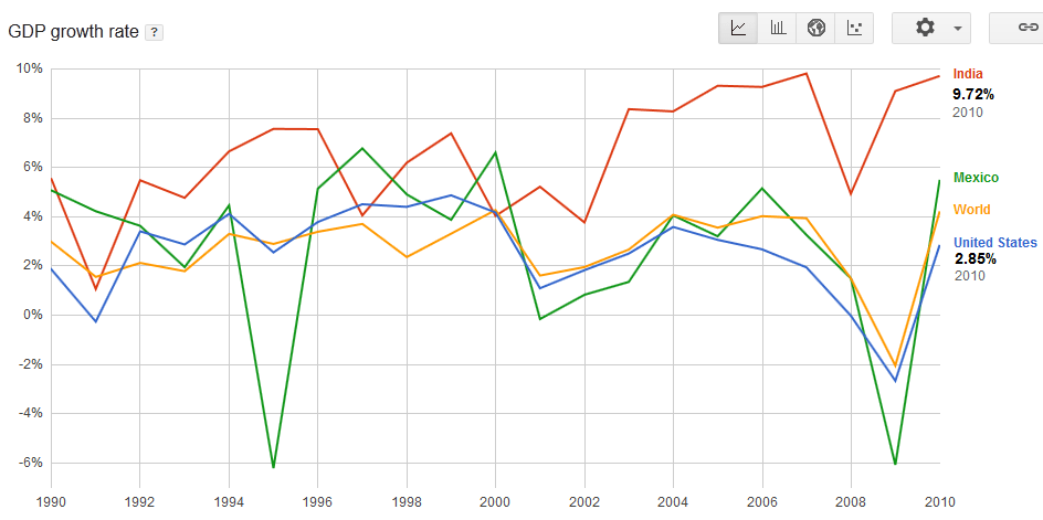 GDP india mexico chart