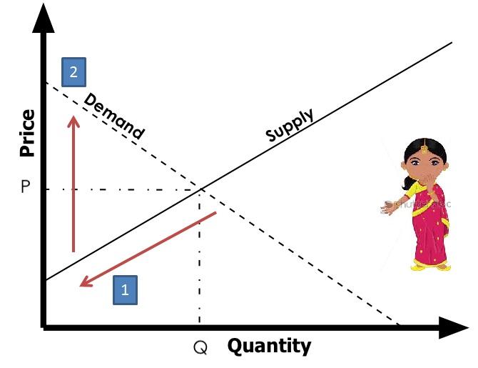 india sex ratio imbalance chart
