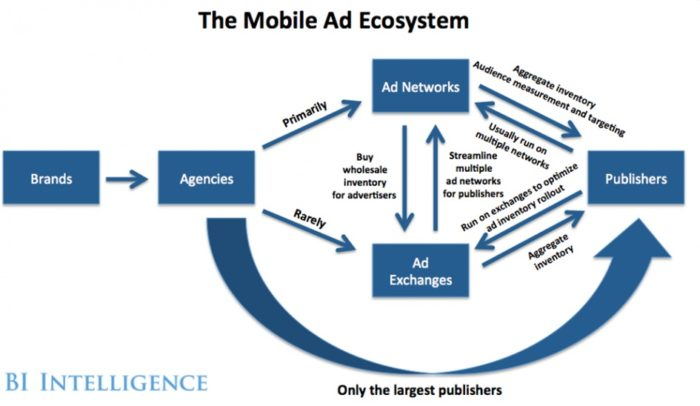 Mobile ads ecosystem