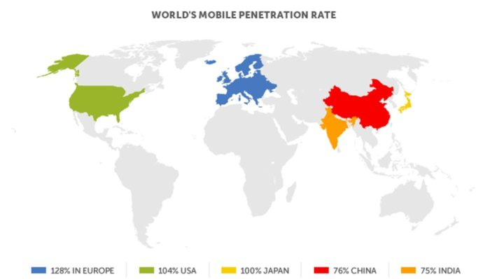 mobile penetration rate global