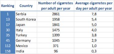 Cigarretes per adult per day