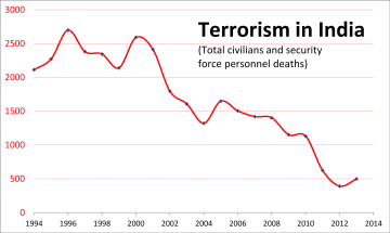 20_year_data_on_Terrorism_in_India_Terror_deaths_per_year_1994_to_2013
